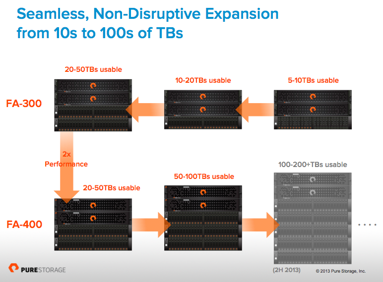 pure storage flash array review